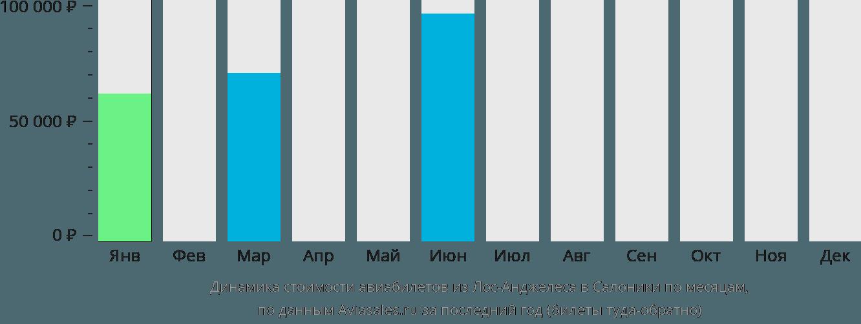 Динамика стоимости авиабилетов из Лос-Анджелеса в Салоники по месяцам