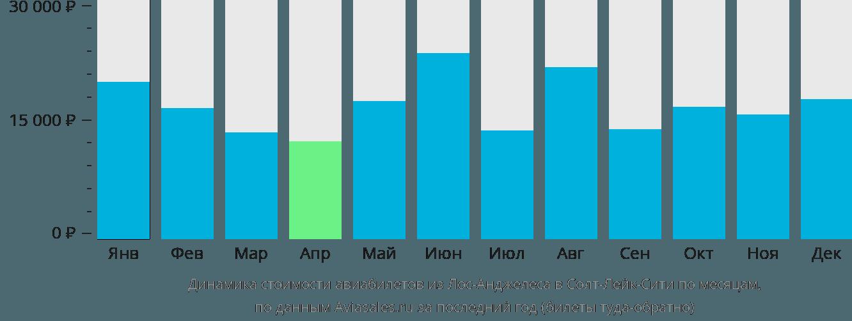 Динамика стоимости авиабилетов из Лос-Анджелеса в Солт-Лейк-Сити по месяцам