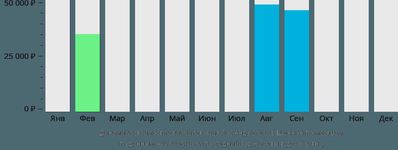 Динамика стоимости авиабилетов из Лос-Анджелеса в Шеннон по месяцам