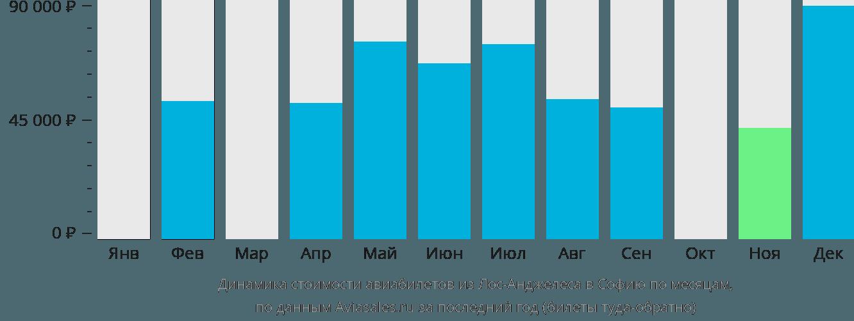 Динамика стоимости авиабилетов из Лос-Анджелеса в Софию по месяцам