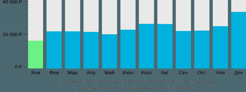 Динамика стоимости авиабилетов из Лос-Анджелеса в Сент-Луис по месяцам