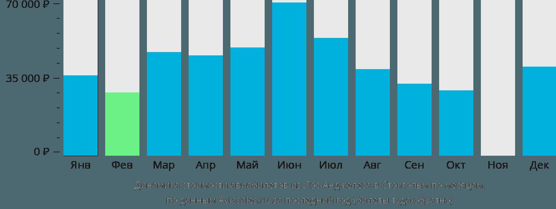 Динамика стоимости авиабилетов из Лос-Анджелеса в Стокгольм по месяцам