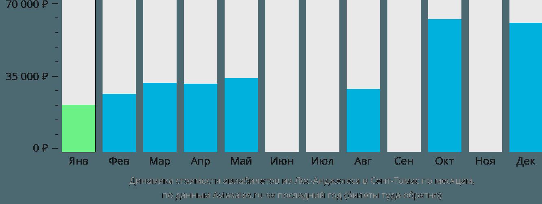 Динамика стоимости авиабилетов из Лос-Анджелеса в Сент-Томас по месяцам
