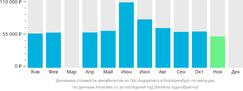Динамика стоимости авиабилетов из Лос-Анджелеса в Екатеринбург по месяцам