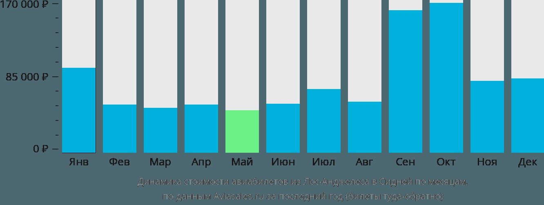 Динамика стоимости авиабилетов из Лос-Анджелеса в Сидней по месяцам
