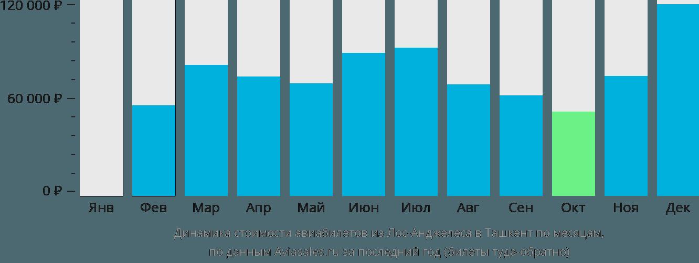 Динамика стоимости авиабилетов из Лос-Анджелеса в Ташкент по месяцам