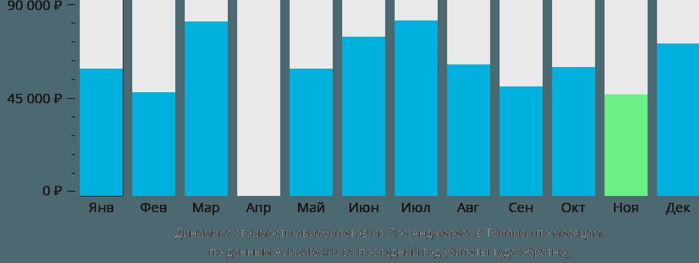 Динамика стоимости авиабилетов из Лос-Анджелеса в Тбилиси по месяцам