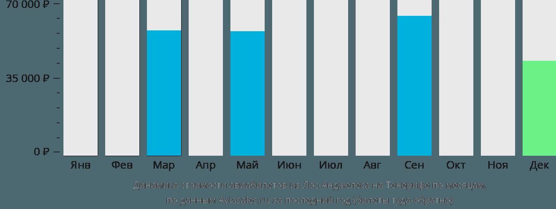 Динамика стоимости авиабилетов из Лос-Анджелеса на Тенерифе по месяцам