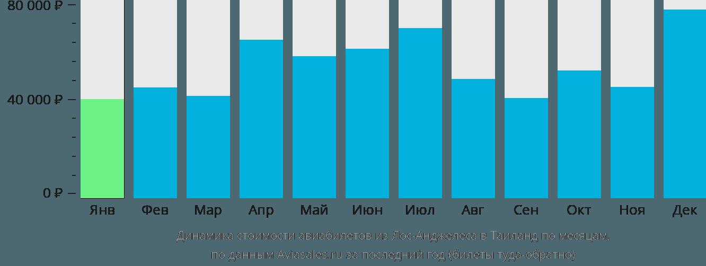 Динамика стоимости авиабилетов из Лос-Анджелеса в Таиланд по месяцам