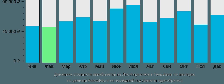 Динамика стоимости авиабилетов из Лос-Анджелеса в Тель-Авив по месяцам