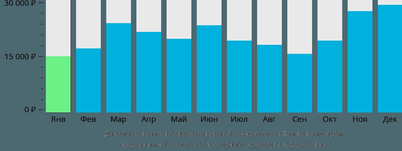Динамика стоимости авиабилетов из Лос-Анджелеса в Тампу по месяцам