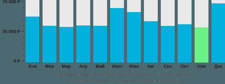 Динамика стоимости авиабилетов из Лос-Анджелеса в Тайбэй по месяцам