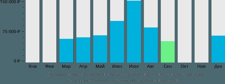Динамика стоимости авиабилетов из Лос-Анджелеса в Нур-Султан (Астана) по месяцам