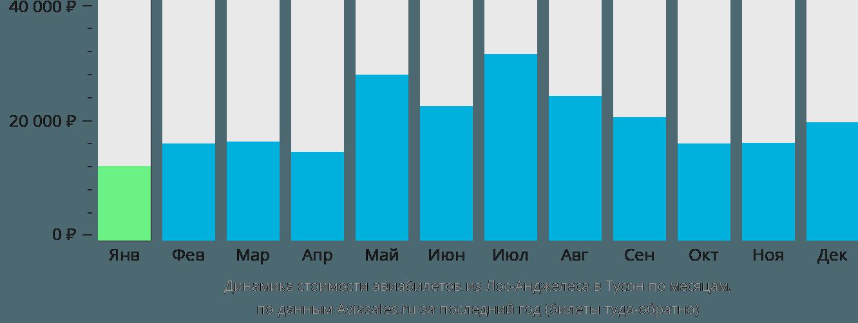 Динамика стоимости авиабилетов из Лос-Анджелеса в Тусон по месяцам
