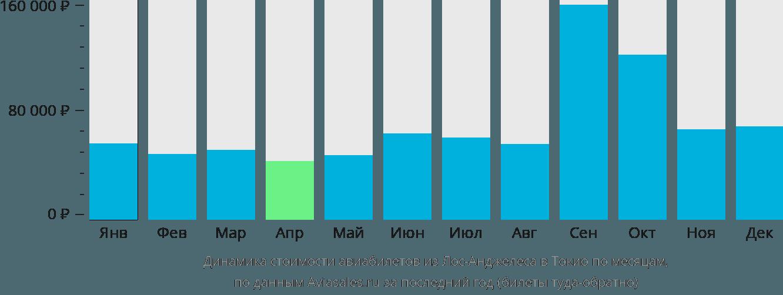 Динамика стоимости авиабилетов из Лос-Анджелеса в Токио по месяцам