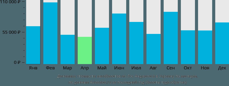 Динамика стоимости авиабилетов из Лос-Анджелеса в Украину по месяцам