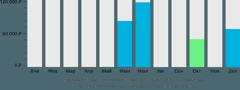 Динамика стоимости авиабилетов из Лос-Анджелеса в Уфу по месяцам