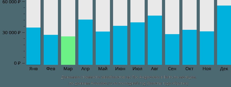 Динамика стоимости авиабилетов из Лос-Анджелеса в Кито по месяцам