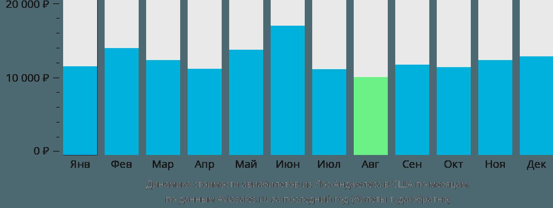 Динамика стоимости авиабилетов из Лос-Анджелеса в США по месяцам