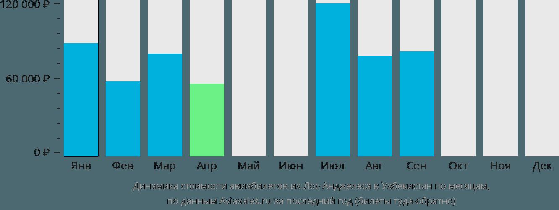 Динамика стоимости авиабилетов из Лос-Анджелеса в Узбекистан по месяцам