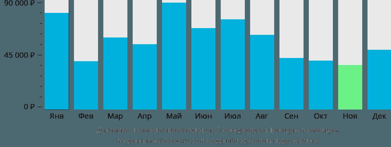 Динамика стоимости авиабилетов из Лос-Анджелеса в Венецию по месяцам