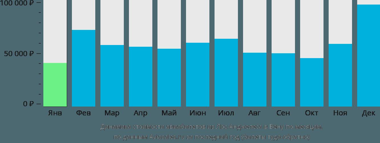 Динамика стоимости авиабилетов из Лос-Анджелеса в Вену по месяцам