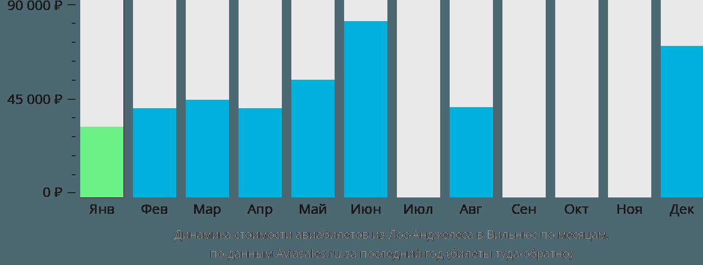 Динамика стоимости авиабилетов из Лос-Анджелеса в Вильнюс по месяцам