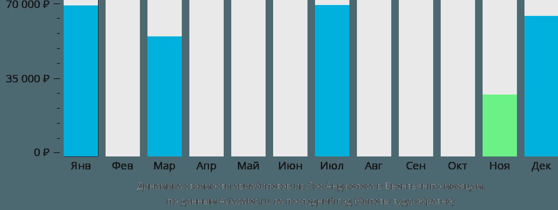 Динамика стоимости авиабилетов из Лос-Анджелеса в Вьентьян по месяцам
