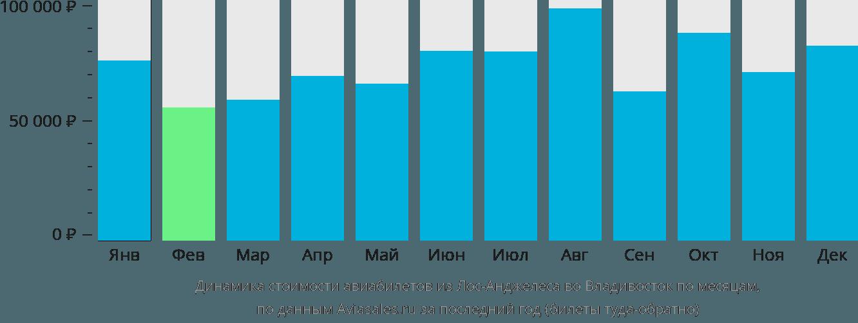 Динамика стоимости авиабилетов из Лос-Анджелеса во Владивосток по месяцам