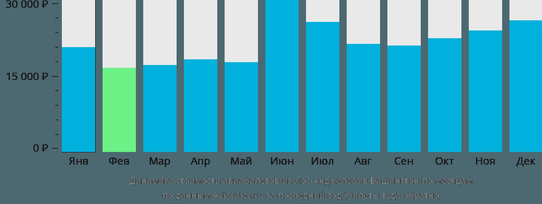 Динамика стоимости авиабилетов из Лос-Анджелеса в Вашингтон по месяцам