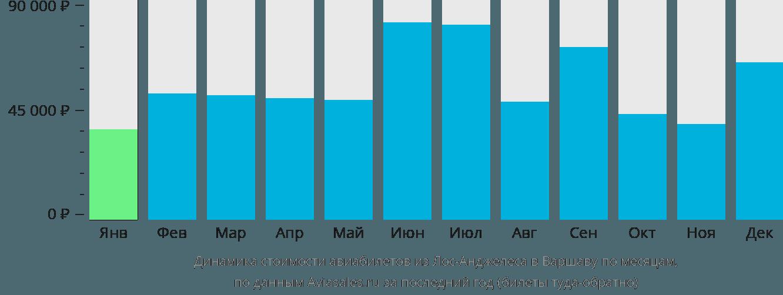 Динамика стоимости авиабилетов из Лос-Анджелеса в Варшаву по месяцам