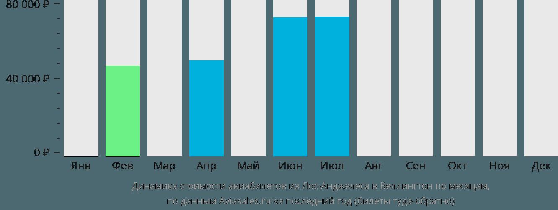 Динамика стоимости авиабилетов из Лос-Анджелеса в Веллингтон по месяцам