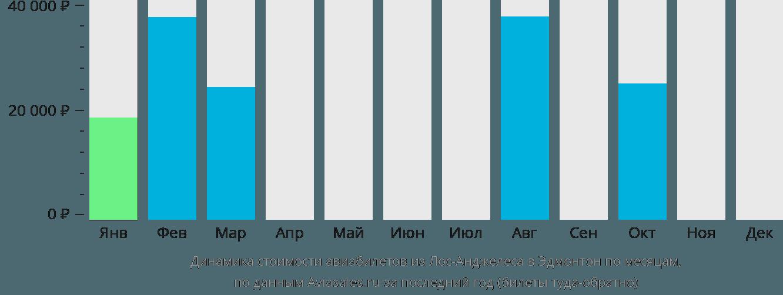 Динамика стоимости авиабилетов из Лос-Анджелеса в Эдмонтон по месяцам