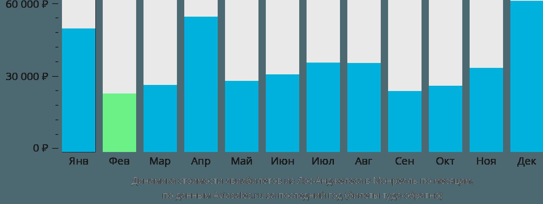 Динамика стоимости авиабилетов из Лос-Анджелеса в Монреаль по месяцам
