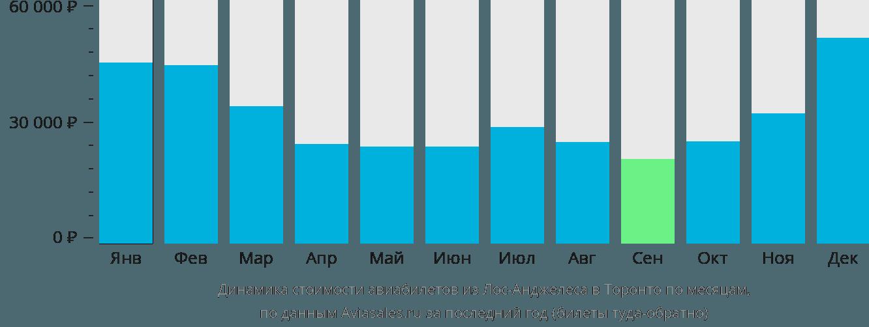 Динамика стоимости авиабилетов из Лос-Анджелеса в Торонто по месяцам