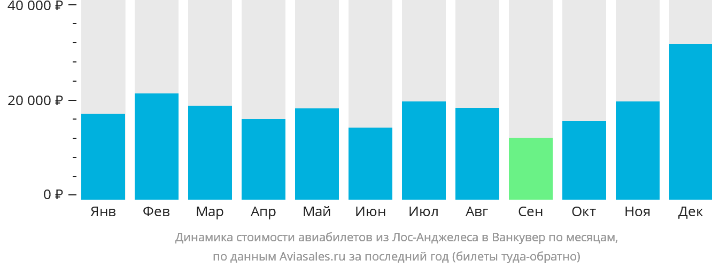 Динамика стоимости авиабилетов из Лос-Анджелеса в Ванкувер по месяцам