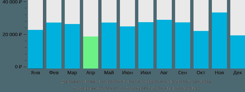 Динамика стоимости авиабилетов из Лос-Анджелеса в Калгари по месяцам