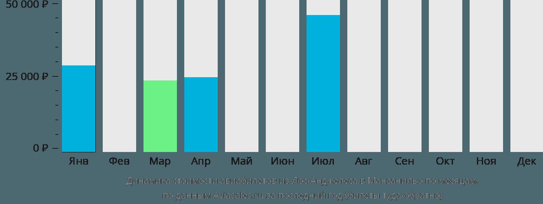 Динамика стоимости авиабилетов из Лос-Анджелеса в Мансанильо по месяцам