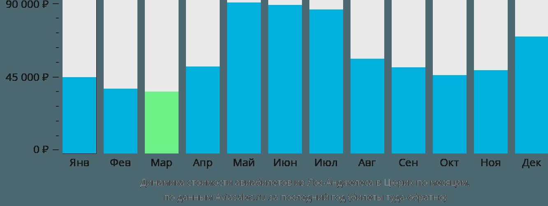 Динамика стоимости авиабилетов из Лос-Анджелеса в Цюрих по месяцам