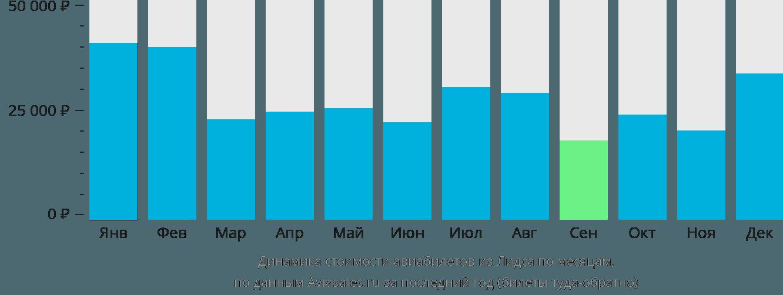 Динамика стоимости авиабилетов из Лидса по месяцам