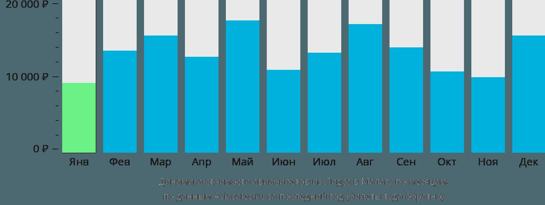 Динамика стоимости авиабилетов из Лидса в Малагу по месяцам