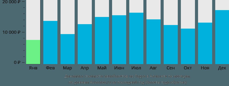 Динамика стоимости авиабилетов из Лидса в Аликанте по месяцам