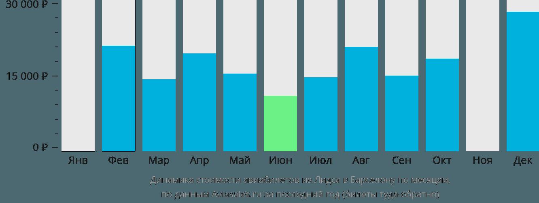Динамика стоимости авиабилетов из Лидса в Барселону по месяцам