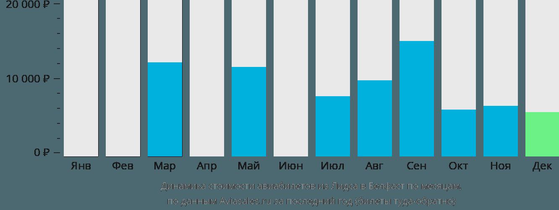 Динамика стоимости авиабилетов из Лидса в Белфаст по месяцам