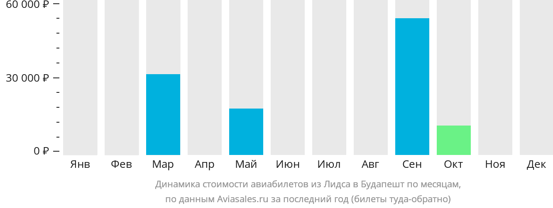 Динамика стоимости авиабилетов из Лидса в Будапешт по месяцам