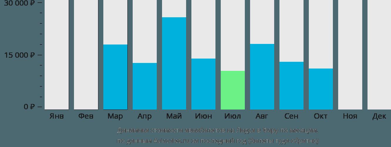 Динамика стоимости авиабилетов из Лидса в Фару по месяцам
