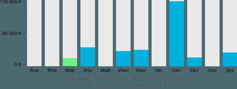 Динамика стоимости авиабилетов из Лидса в Москву по месяцам