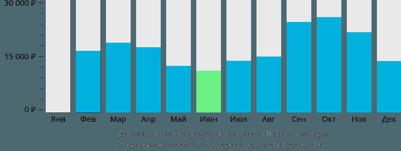 Динамика стоимости авиабилетов из Лидса в Париж по месяцам