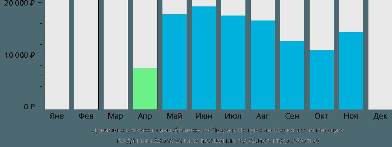 Динамика стоимости авиабилетов из Лидса в Пальма-де-Мальорку по месяцам