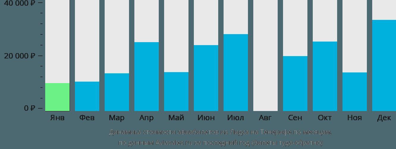 Динамика стоимости авиабилетов из Лидса на Тенерифе по месяцам